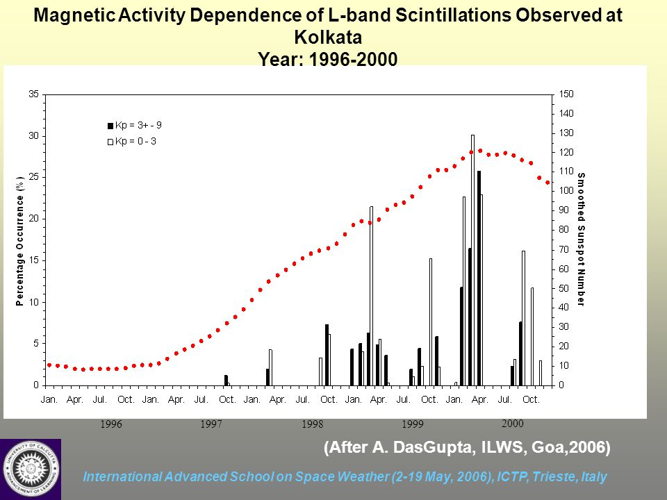 International Advanced School on Space Weather (2-19 May, 2006), ICTP, Trieste, Italy Magnetic Activity Dependence of L-band Scintillations Observed at Kolkata Year: 1996-2000 1996199719981999 2000 (After A.
