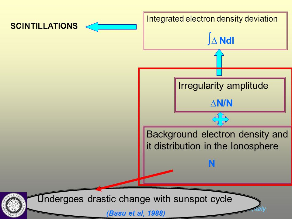 International Advanced School on Space Weather (2-19 May, 2006), ICTP, Trieste, Italy SCINTILLATIONS Integrated electron density deviation ∫ ∆ Ndl Irregularity amplitude ∆N/N Background electron density and it distribution in the Ionosphere N Undergoes drastic change with sunspot cycle (Basu et al, 1988)