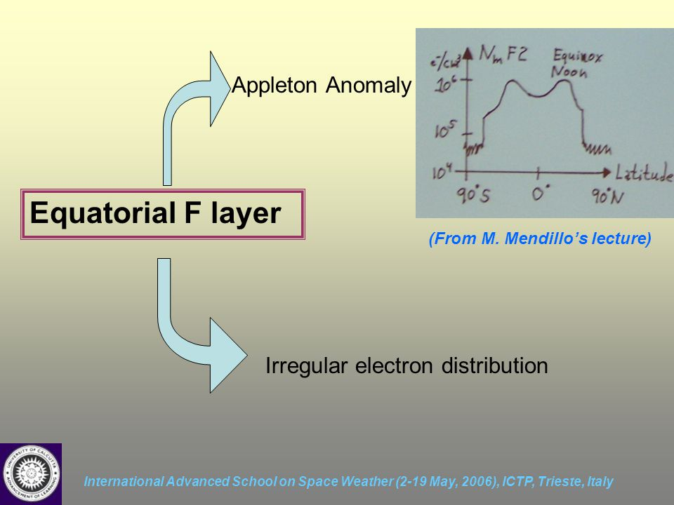 International Advanced School on Space Weather (2-19 May, 2006), ICTP, Trieste, Italy Equatorial F layer Appleton Anomaly (From M. Mendillo's lecture)