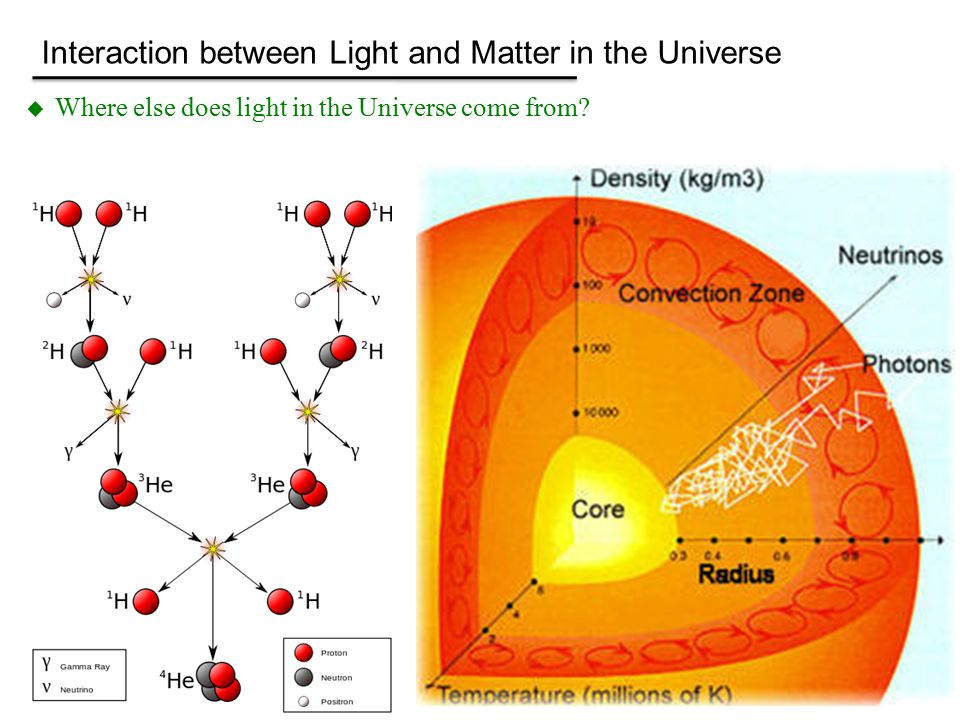  Where else does light in the Universe come from? -Big Bang -nuclear fusion in stars Interaction between Light and Matter in the Universe