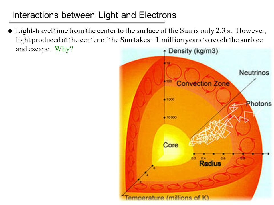  Light-travel time from the center to the surface of the Sun is only 2.3 s.