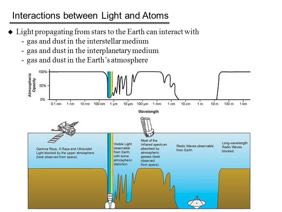  Light propagating from stars to the Earth can interact with -gas and dust in the interstellar medium -gas and dust in the interplanetary medium -gas