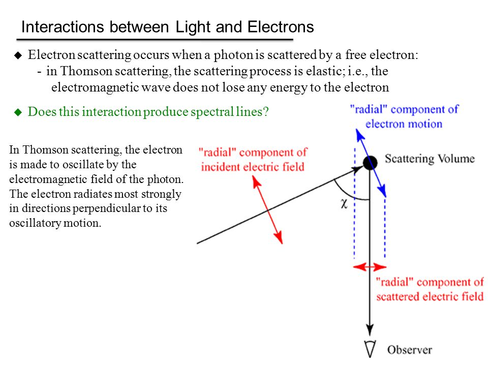 Interactions between Light and Electrons  Electron scattering occurs when a photon is scattered by a free electron: -in Thomson scattering, the scattering process is elastic; i.e., the electromagnetic wave does not lose any energy to the electron  Does this interaction produce spectral lines.