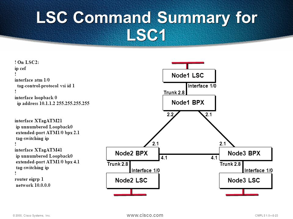 © 2000, Cisco Systems, Inc. www.cisco.com CMPLS 1.0—8-23 LSC Command Summary for LSC1 ! On LSC2: ip cef ! interface atm 1/0 tag-control-protocol vsi i