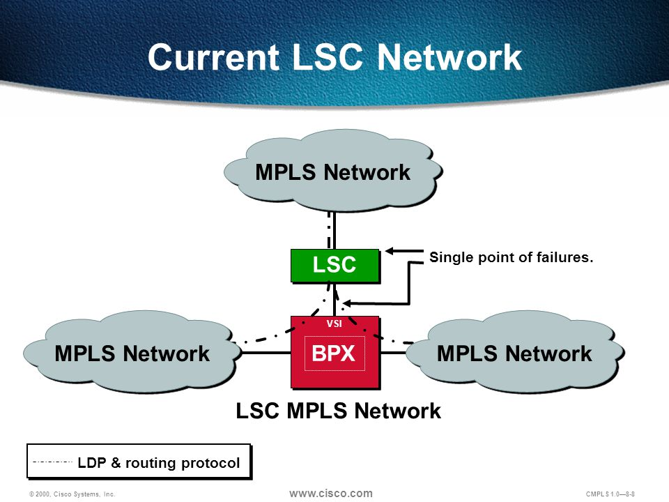 © 2000, Cisco Systems, Inc. www.cisco.com CMPLS 1.0—8-8 Current LSC Network LSC BPX LSC MPLS Network VSI LDP & routing protocol Single point of failur