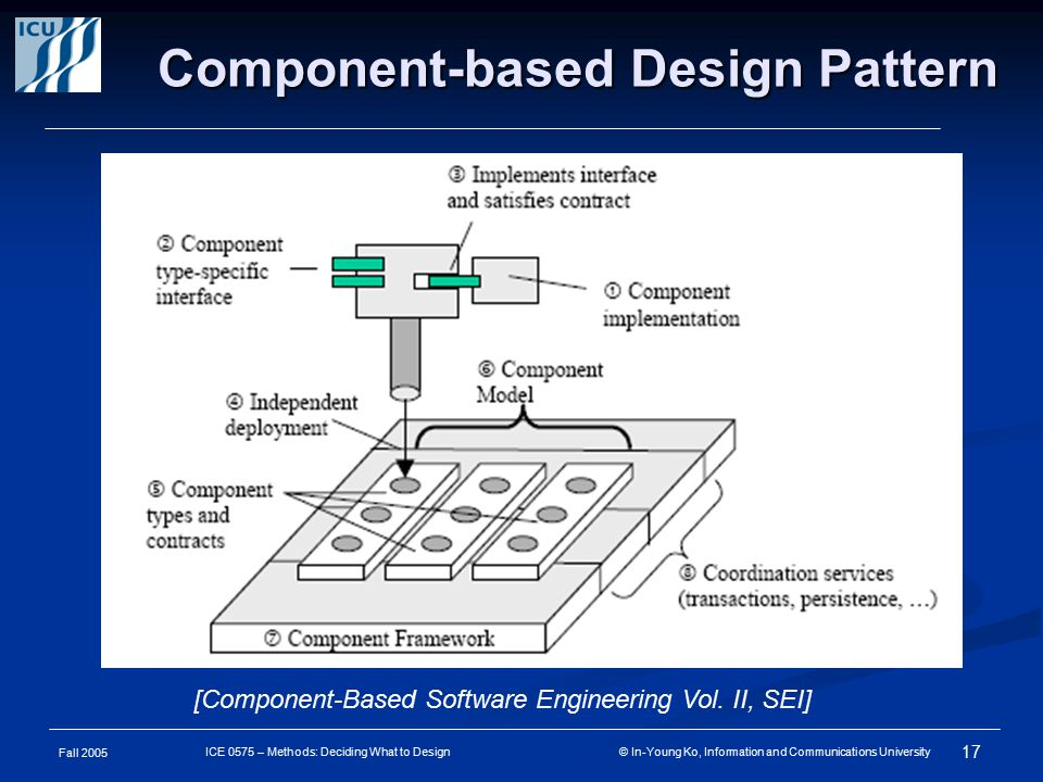 Fall 2005 17 ICE 0575 – Methods: Deciding What to Design © In-Young Ko, Information and Communications University Component-based Design Pattern [Component-Based Software Engineering Vol.