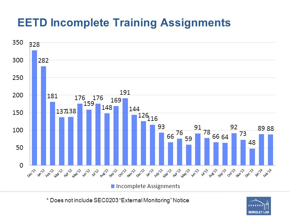 EETD Incomplete Training Assignments * Does not include SEC0203 External Monitoring Notice