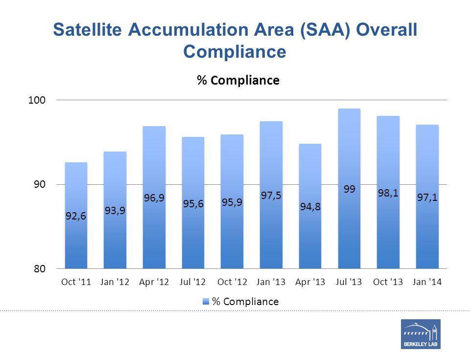 Satellite Accumulation Area (SAA) Overall Compliance
