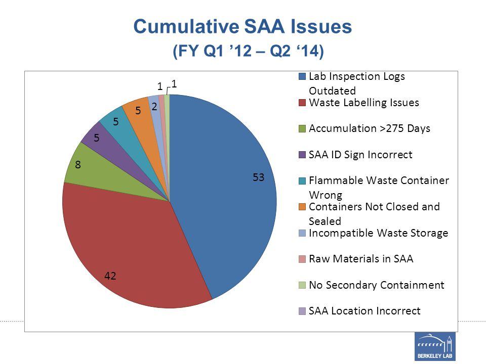 Cumulative SAA Issues (FY Q1 '12 – Q2 '14)