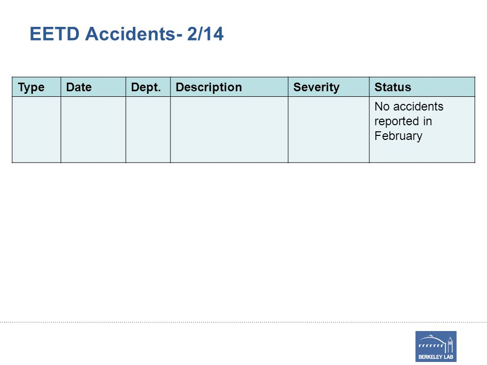 EETD Accidents- 2/14 TypeDateDept.DescriptionSeverityStatus No accidents reported in February