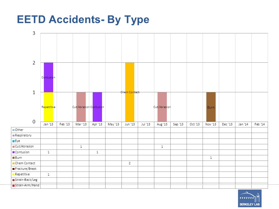 EETD Accidents- By Type