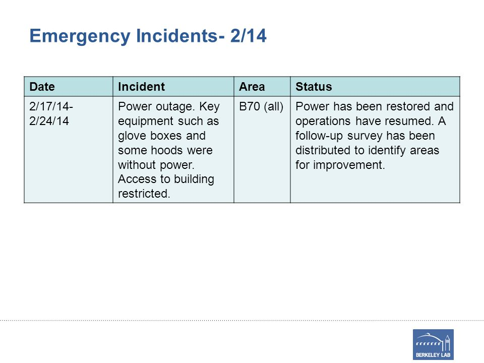 Emergency Incidents- 2/14 DateIncidentAreaStatus 2/17/14- 2/24/14 Power outage.
