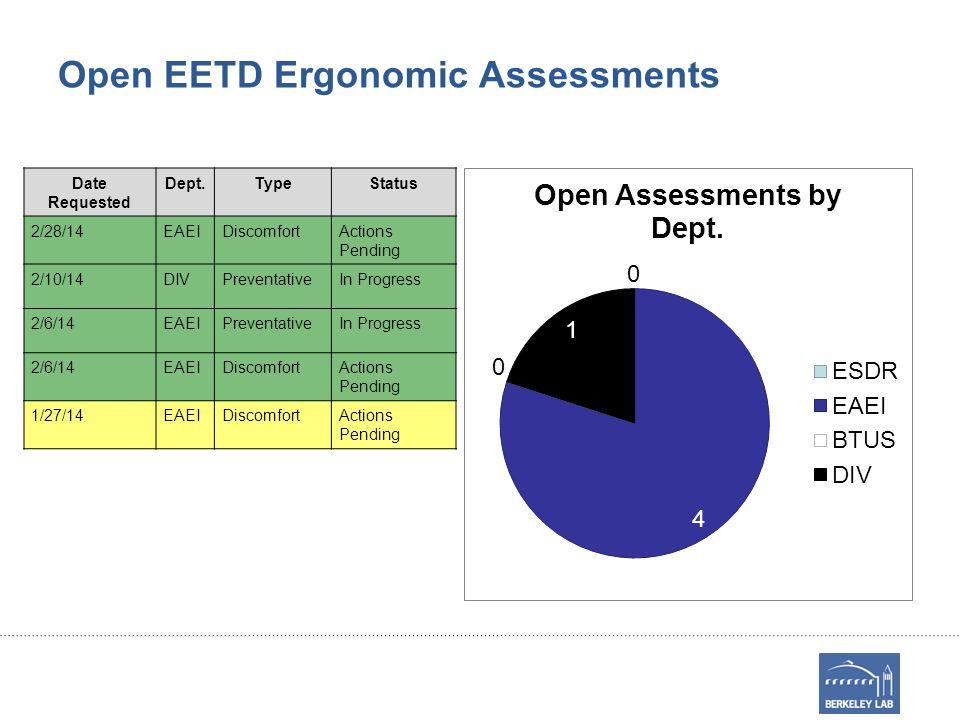 Open EETD Ergonomic Assessments Date Requested Dept.TypeStatus 2/28/14EAEIDiscomfortActions Pending 2/10/14DIVPreventativeIn Progress 2/6/14EAEIPreventativeIn Progress 2/6/14EAEIDiscomfortActions Pending 1/27/14EAEIDiscomfortActions Pending