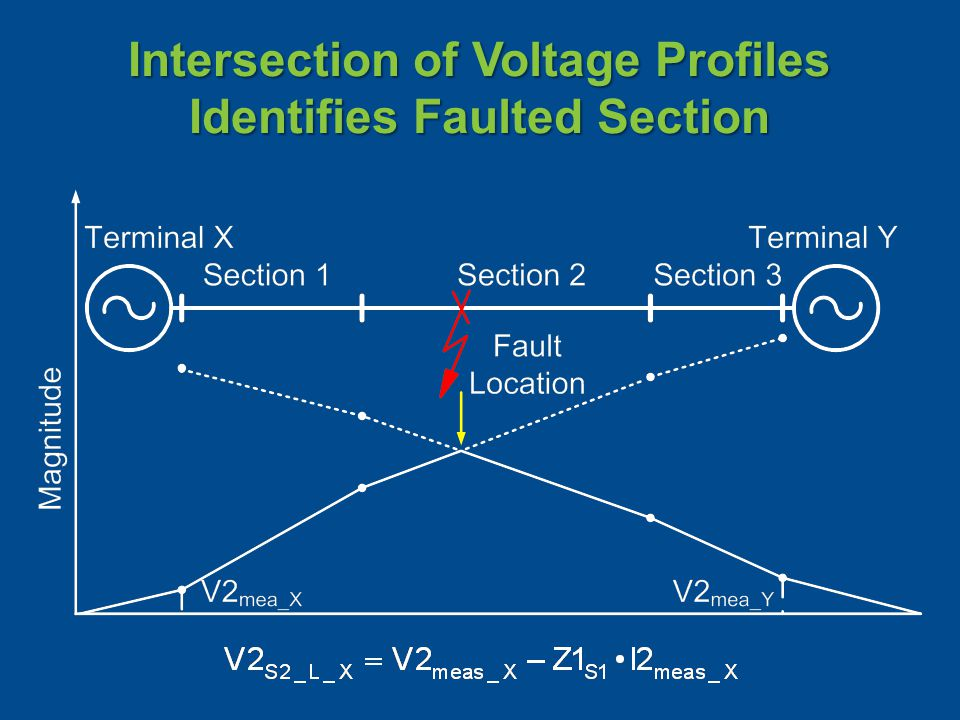 Intersection of Voltage Profiles Identifies Faulted Section