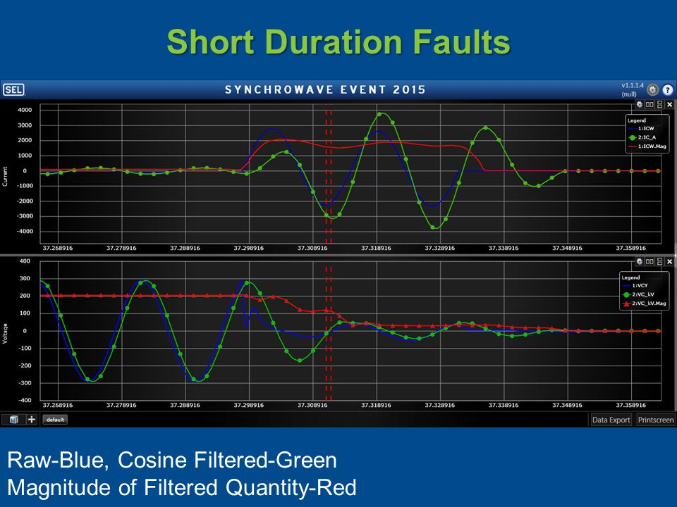 Short Duration Faults Raw-Blue, Cosine Filtered-Green Magnitude of Filtered Quantity-Red