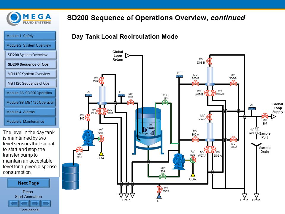 Confidential SD200 Sequence of Ops SD200 System Overview MB1120 System Overview MB1120 Sequence of Ops Module 1: Safety Module 2: System Overview Module 4: Alarms Module 5: Maintenance Module 3A: SD200 Operation Module 3B: MB1120 Operation SD200 Sequence of Operations Overview, continued Day Tank Local Recirculation Mode The Day Tank local recirculation occurs prior to the filtration system and helps maintain local suspension of the slurry if the global loop is not in service.