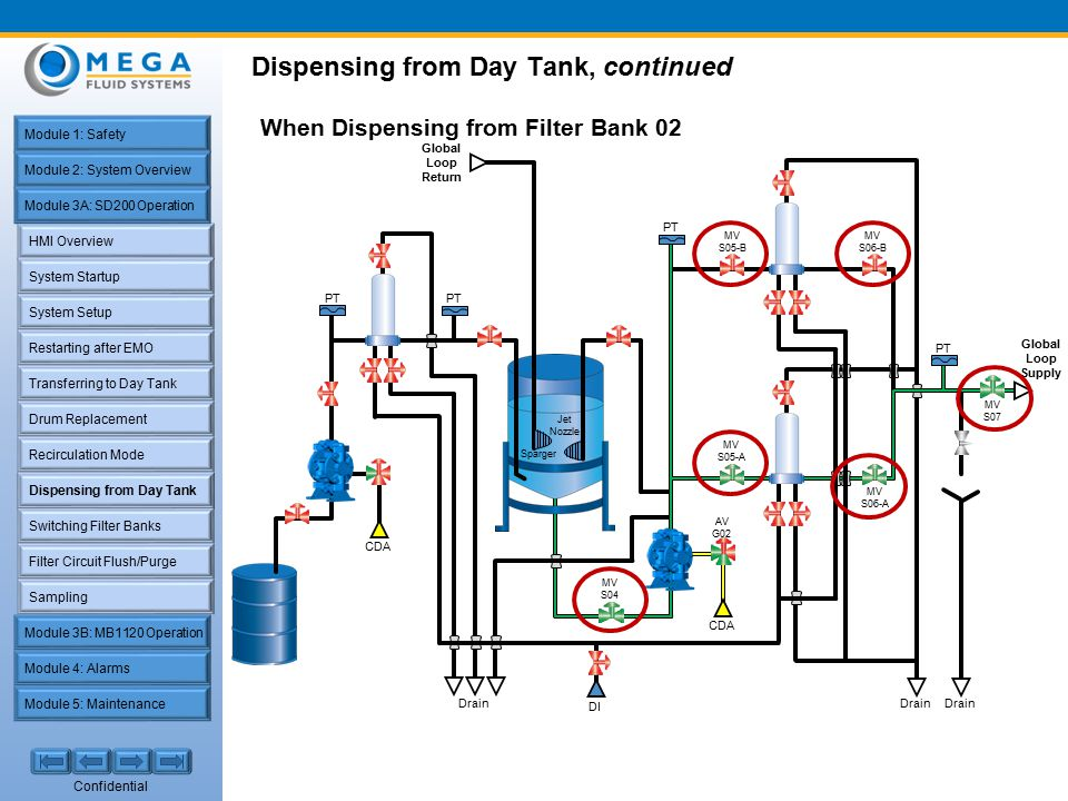 Confidential HMI Overview System Startup Restarting after EMO Filter Circuit Flush/Purge Sampling Transferring to Day Tank Recirculation Mode Dispensing from Day Tank Switching Filter Banks System Setup Drum Replacement Module 1: Safety Module 2: System Overview Module 4: Alarms Module 5: Maintenance Module 3A: SD200 Operation Module 3B: MB1120 Operation Dispensing from Day Tank, continued Dispensing from Day Tank
