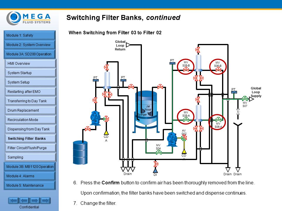 Confidential HMI Overview System Startup Restarting after EMO Filter Circuit Flush/Purge Sampling Transferring to Day Tank Recirculation Mode Dispensing from Day Tank Switching Filter Banks System Setup Drum Replacement Module 1: Safety Module 2: System Overview Module 4: Alarms Module 5: Maintenance Module 3A: SD200 Operation Module 3B: MB1120 Operation Switching Filter Banks, continued Switching Filter Banks When Switching from Filter 03 to Filter 02 6.Press the Confirm button to confirm air has been thoroughly removed from the line.