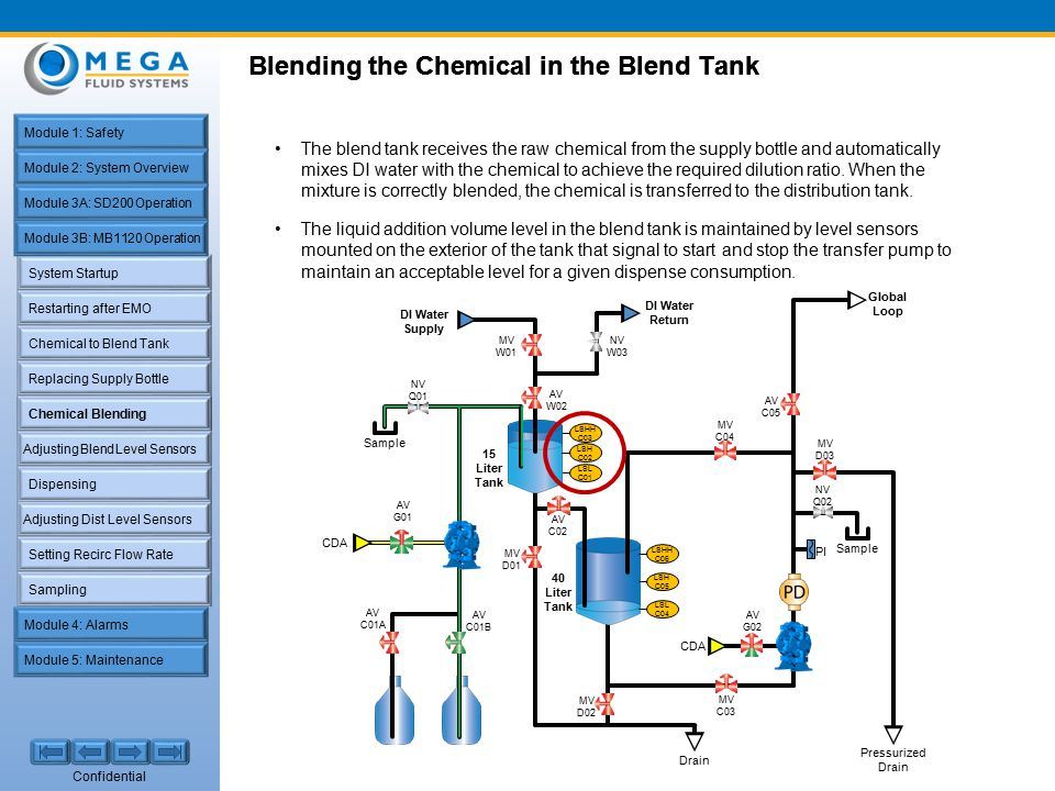 Confidential System Startup Restarting after EMO Chemical to Blend Tank Replacing Supply Bottle Chemical Blending Dispensing Setting Recirc Flow Rate Adjusting Dist Level Sensors Sampling Adjusting Blend Level Sensors Module 1: Safety Module 2: System Overview Module 4: Alarms Module 5: Maintenance Module 3A: SD200 Operation Module 3B: MB1120 Operation The blend tank receives the raw chemical from the supply bottle and automatically mixes DI water with the chemical to achieve the required dilution ratio.