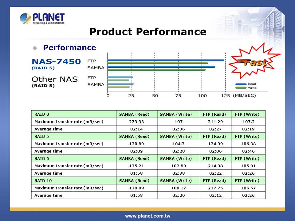 Product Performance  Performance RAID 0SAMBA (Read)SAMBA (Write)FTP (Read)FTP (Write) Maximum transfer rate (mB/sec)273.33107311.29107.2 Average time02:1402:3602:2702:19 RAID 5SAMBA (Read)SAMBA (Write)FTP (Read)FTP (Write) Maximum transfer rate (mB/sec)120.89104.3124.39106.38 Average time02:0902:2802:0602:46 RAID 6SAMBA (Read)SAMBA (Write)FTP (Read)FTP (Write) Maximum transfer rate (mB/sec)125.21102.89214.38105.91 Average time01:5802:3802:2202:26 RAID 10SAMBA (Read)SAMBA (Write)FTP (Read)FTP (Write) Maximum transfer rate (mB/sec)128.09108.17227.75106.57 Average time01:5802:2002:1202:26
