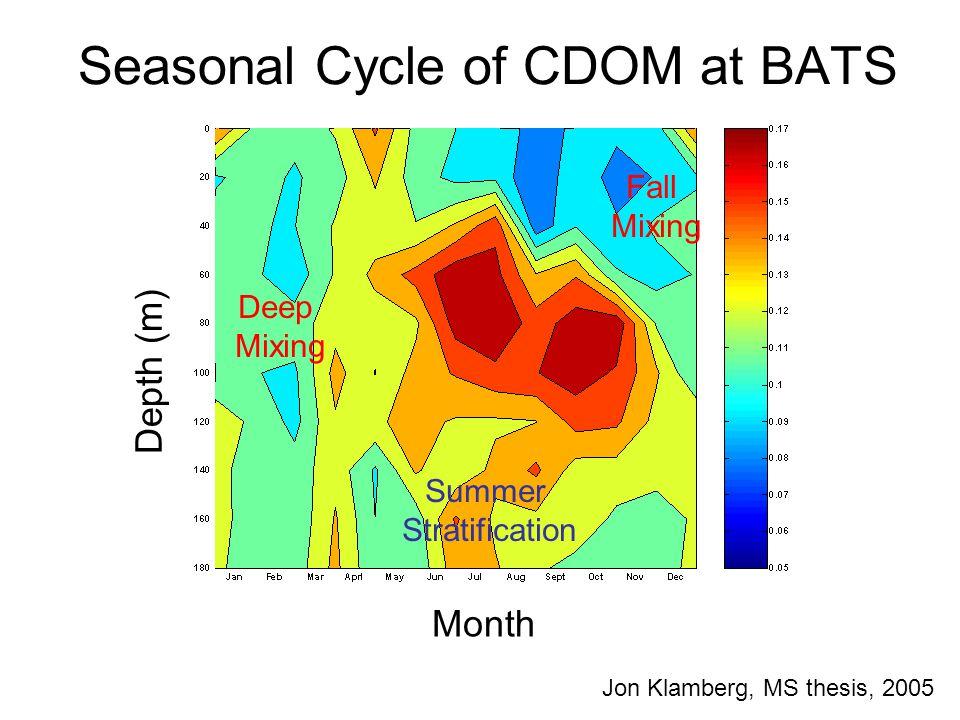 Seasonal Cycle of CDOM at BATS Depth (m) Month Deep Mixing Summer Stratification Fall Mixing Jon Klamberg, MS thesis, 2005