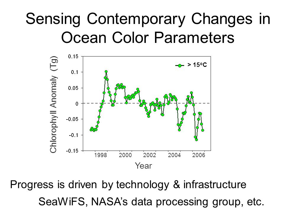 Chlorophyll Anomaly (Tg) Year 19982000200220042006 > 15 o C Sensing Contemporary Changes in Ocean Color Parameters Progress is driven by technology & infrastructure SeaWiFS, NASA's data processing group, etc.