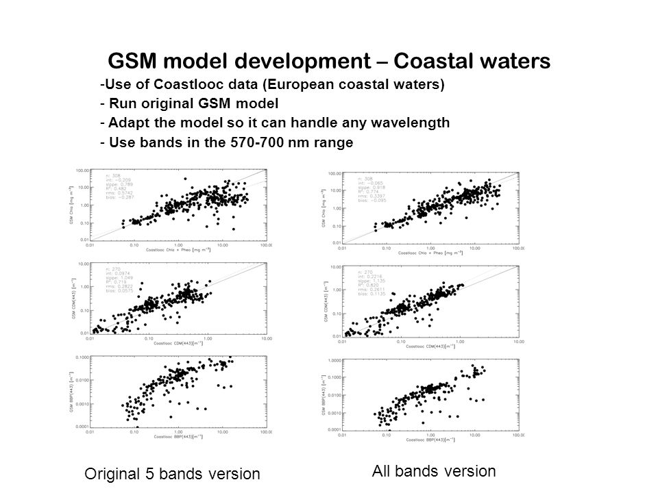 GSM model development – Coastal waters -Use of Coastlooc data (European coastal waters) - Run original GSM model - Adapt the model so it can handle any wavelength - Use bands in the 570-700 nm range Original 5 bands version All bands version