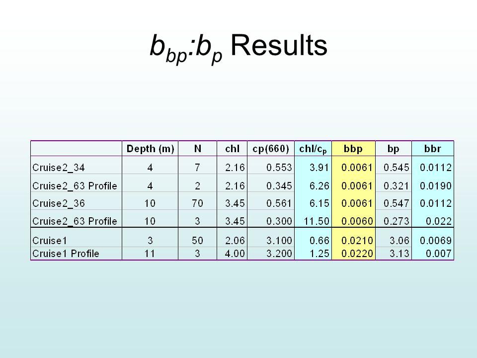 b bp :b p Results