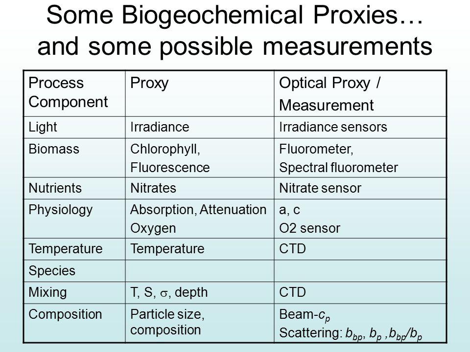 Some Biogeochemical Proxies… and some possible measurements Process Component ProxyOptical Proxy / Measurement LightIrradianceIrradiance sensors BiomassChlorophyll, Fluorescence Fluorometer, Spectral fluorometer NutrientsNitratesNitrate sensor PhysiologyAbsorption, Attenuation Oxygen a, c O2 sensor TempTemperatureCTD Species Mixing T, S, , depth CTD CompositionParticle size, composition Beam-c p Scattering: b bp, b p,b bp /b p