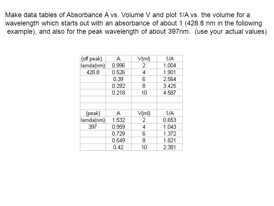 Make data tables of Absorbance A vs. Volume V and plot 1/A vs.