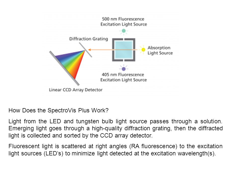 How Does the SpectroVis Plus Work.