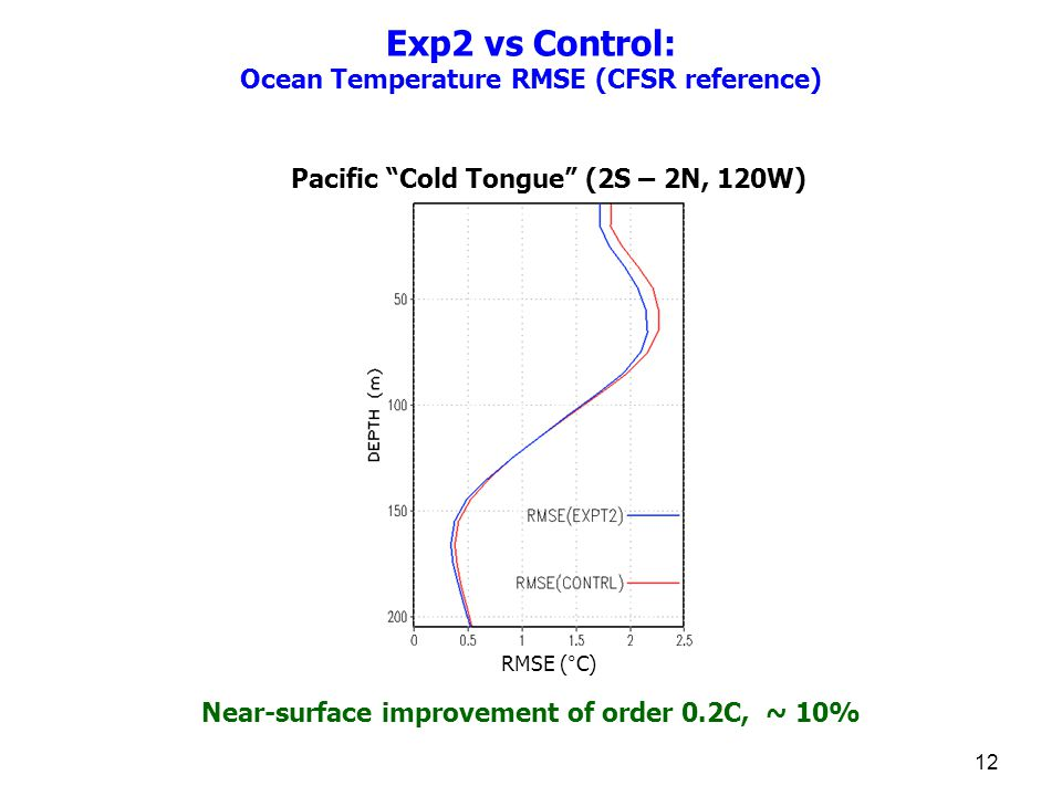 Exp2 vs Control: Ocean Temperature RMSE (CFSR reference) Pacific Cold Tongue (2S – 2N, 120W) RMSE (°C) Near-surface improvement of order 0.2C, ~ 10% 12