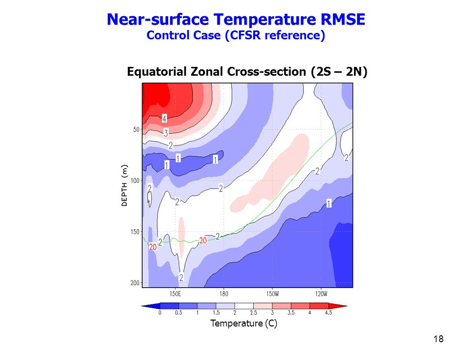 18 Near-surface Temperature RMSE Control Case (CFSR reference) Equatorial Zonal Cross-section (2S – 2N) Temperature (C)