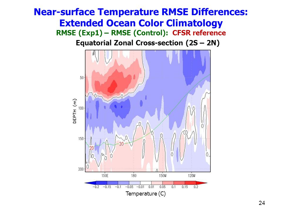 24 Equatorial Zonal Cross-section (2S – 2N) Temperature (C) Near-surface Temperature RMSE Differences: Extended Ocean Color Climatology RMSE (Exp1) – RMSE (Control): CFSR reference
