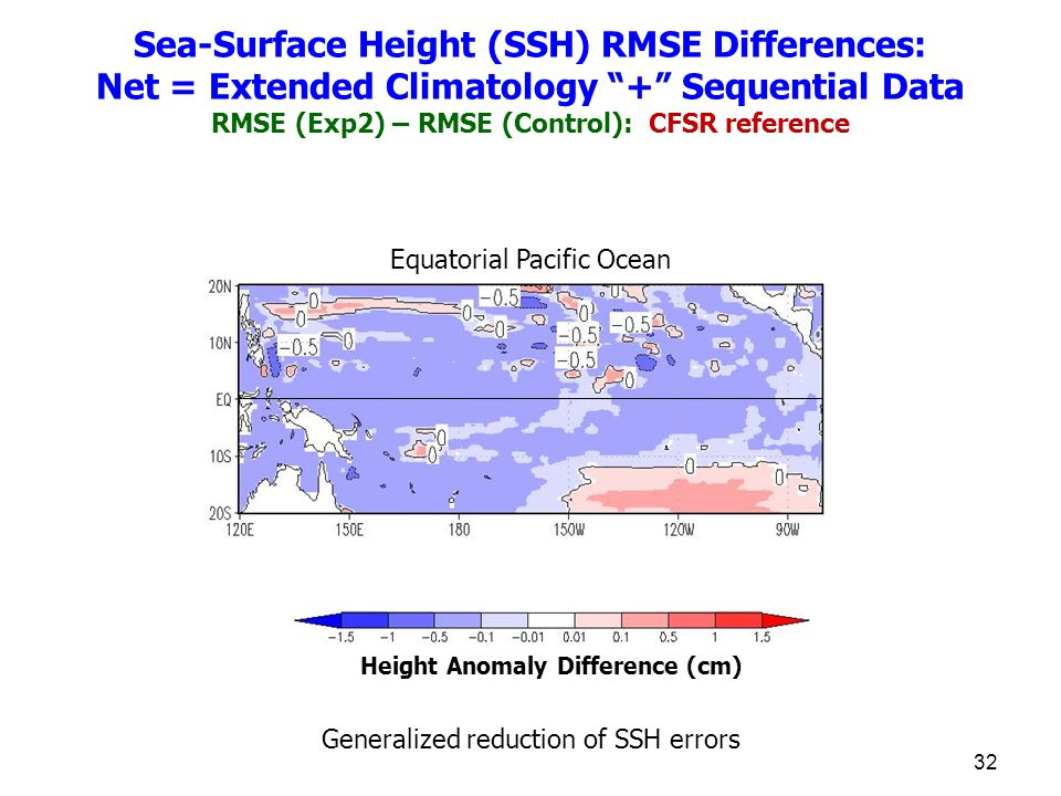 32 Height Anomaly Difference (cm) Equatorial Pacific Ocean Sea-Surface Height (SSH) RMSE Differences: Net = Extended Climatology + Sequential Data RMSE (Exp2) – RMSE (Control): CFSR reference Generalized reduction of SSH errors