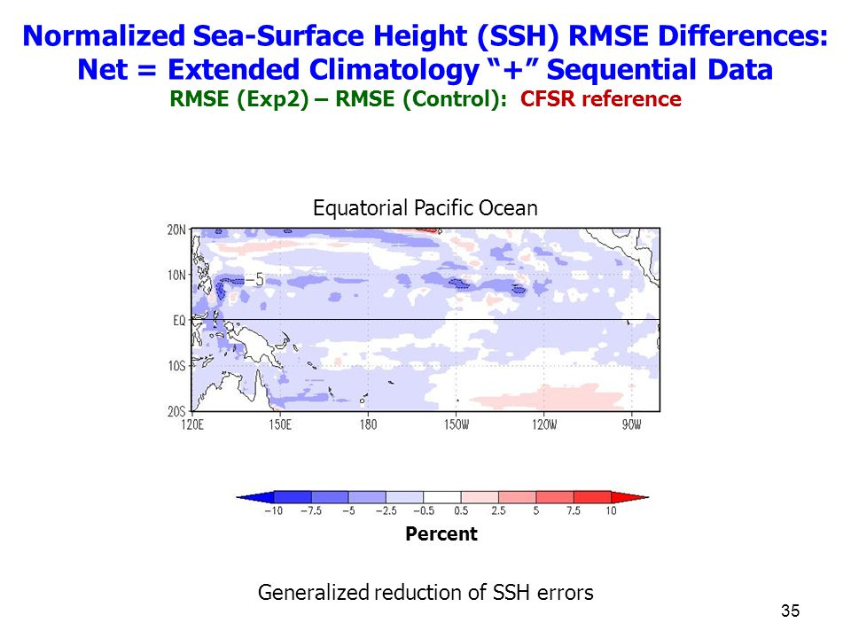 35 Equatorial Pacific Ocean Percent Normalized Sea-Surface Height (SSH) RMSE Differences: Net = Extended Climatology + Sequential Data RMSE (Exp2) – RMSE (Control): CFSR reference Generalized reduction of SSH errors