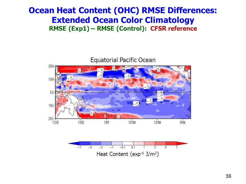 36 Equatorial Pacific Ocean Heat Content (exp -6 J/m 2 ) Ocean Heat Content (OHC) RMSE Differences: Extended Ocean Color Climatology RMSE (Exp1) – RMS