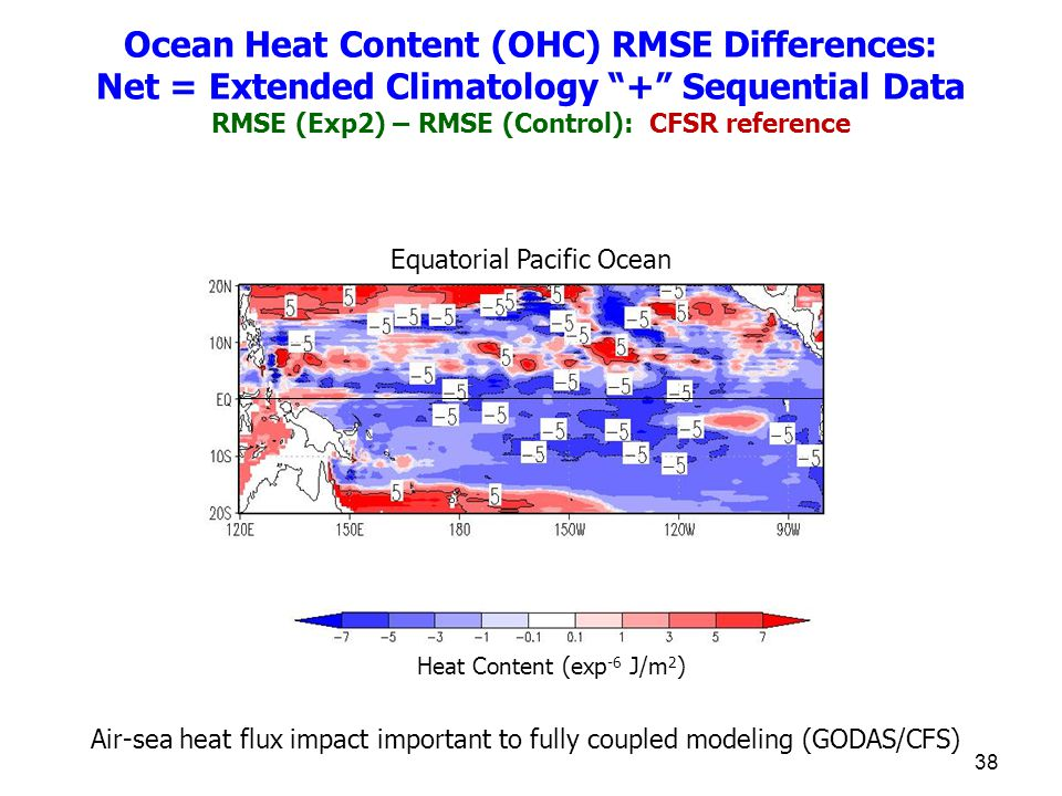 38 Equatorial Pacific Ocean Heat Content (exp -6 J/m 2 ) Ocean Heat Content (OHC) RMSE Differences: Net = Extended Climatology + Sequential Data RMSE (Exp2) – RMSE (Control): CFSR reference Air-sea heat flux impact important to fully coupled modeling (GODAS/CFS)