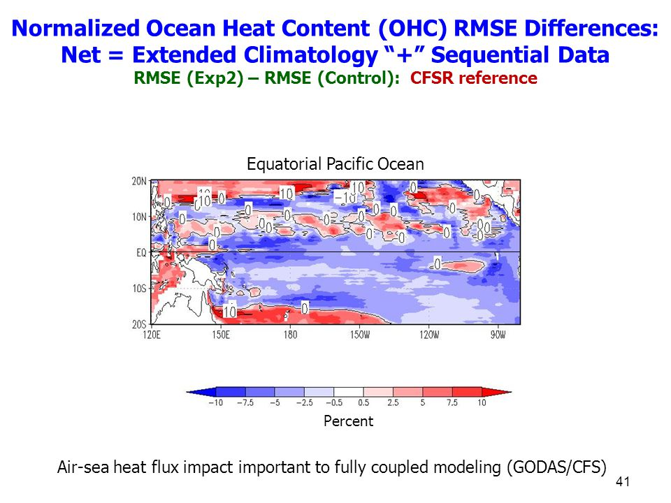 41 Equatorial Pacific Ocean Percent Normalized Ocean Heat Content (OHC) RMSE Differences: Net = Extended Climatology + Sequential Data RMSE (Exp2) – RMSE (Control): CFSR reference Air-sea heat flux impact important to fully coupled modeling (GODAS/CFS)