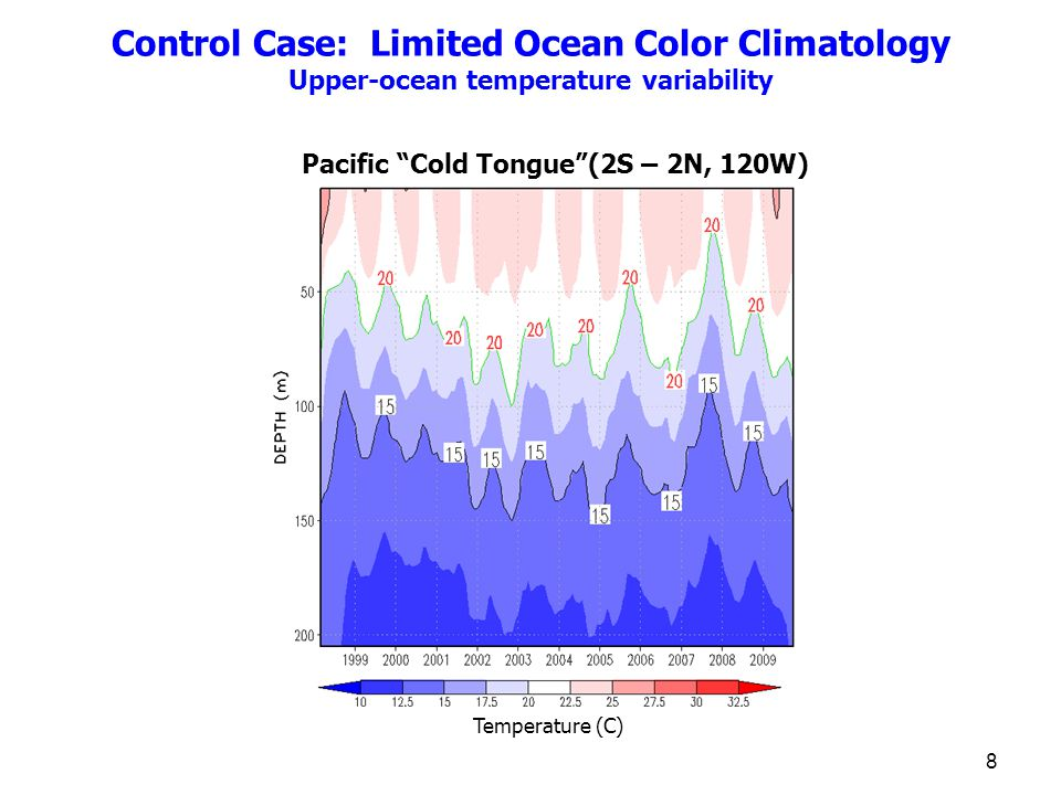 Control Case: Limited Ocean Color Climatology Upper-ocean temperature variability Pacific Cold Tongue (2S – 2N, 120W) Temperature (C) 8