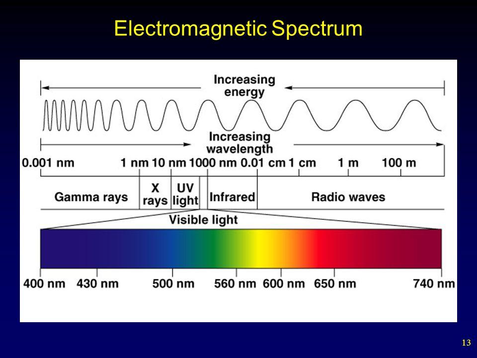 13 Electromagnetic Spectrum