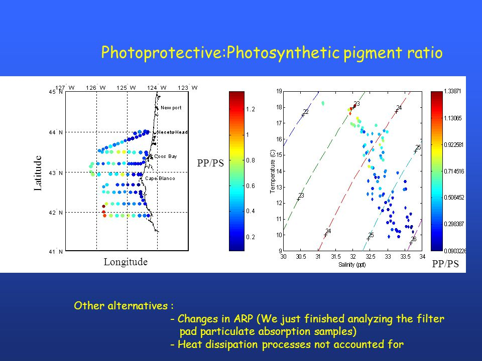Latitude Longitude PP/PS Photoprotective:Photosynthetic pigment ratio PP/PS Other alternatives : - Changes in ARP (We just finished analyzing the filt