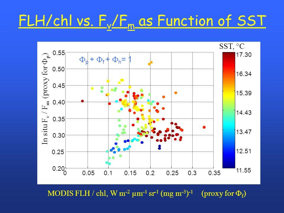 FLH/chl vs. F v /F m as Function of SST MODIS FLH / chl, W m -2 µm -1 sr -1 (mg m -3 ) -1 (proxy for  f )