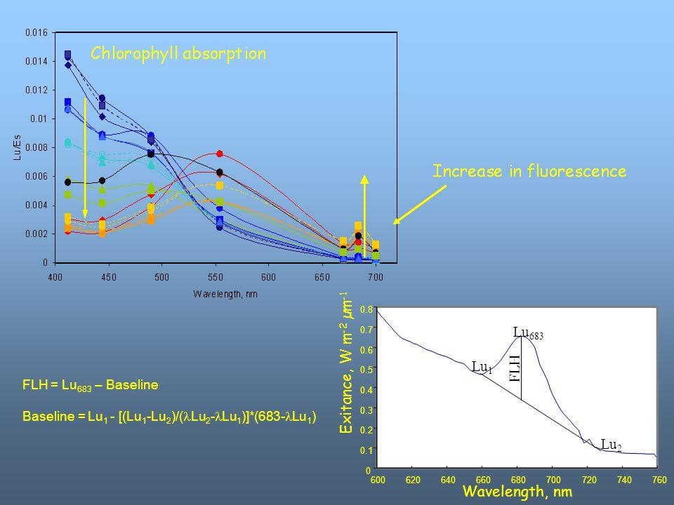 0 0.1 0.2 0.3 0.4 0.5 0.6 0.7 0.8 600620640660680700720740760 FLH Lu 1 Lu 2 Lu 683 Wavelength, nm Exitance, W m -2 µm -1 FLH = Lu 683 – Baseline Basel