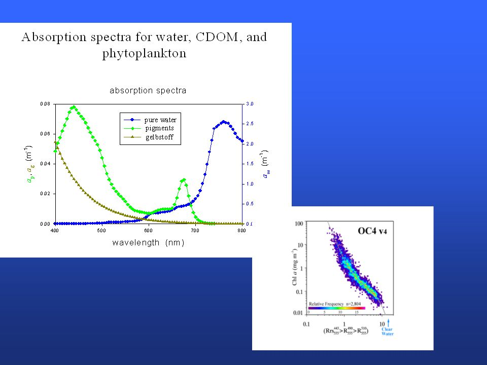 MODIS FLH bands: avoid oxygen absorbance at 687 nm Weighting factor used to compensate for off- center FLH