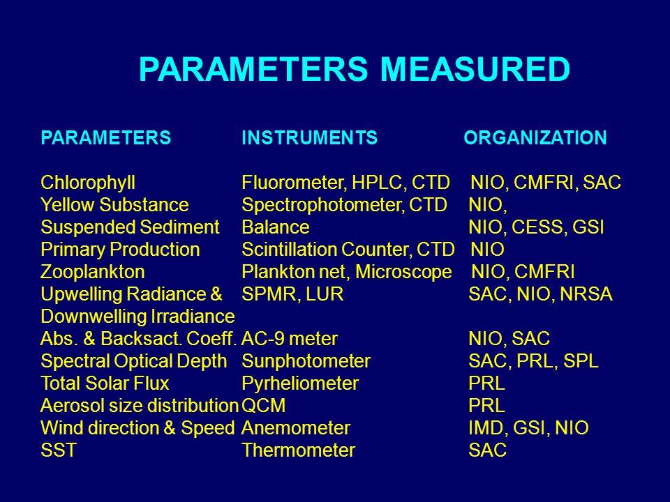 PARAMETERS MEASURED PARAMETERSINSTRUMENTS ORGANIZATION Chlorophyll Fluorometer, HPLC, CTD NIO, CMFRI, SAC Yellow SubstanceSpectrophotometer, CTD NIO, Suspended SedimentBalance NIO, CESS, GSI Primary ProductionScintillation Counter, CTD NIO ZooplanktonPlankton net, Microscope NIO, CMFRI Upwelling Radiance &SPMR, LUR SAC, NIO, NRSA Downwelling Irradiance Abs.
