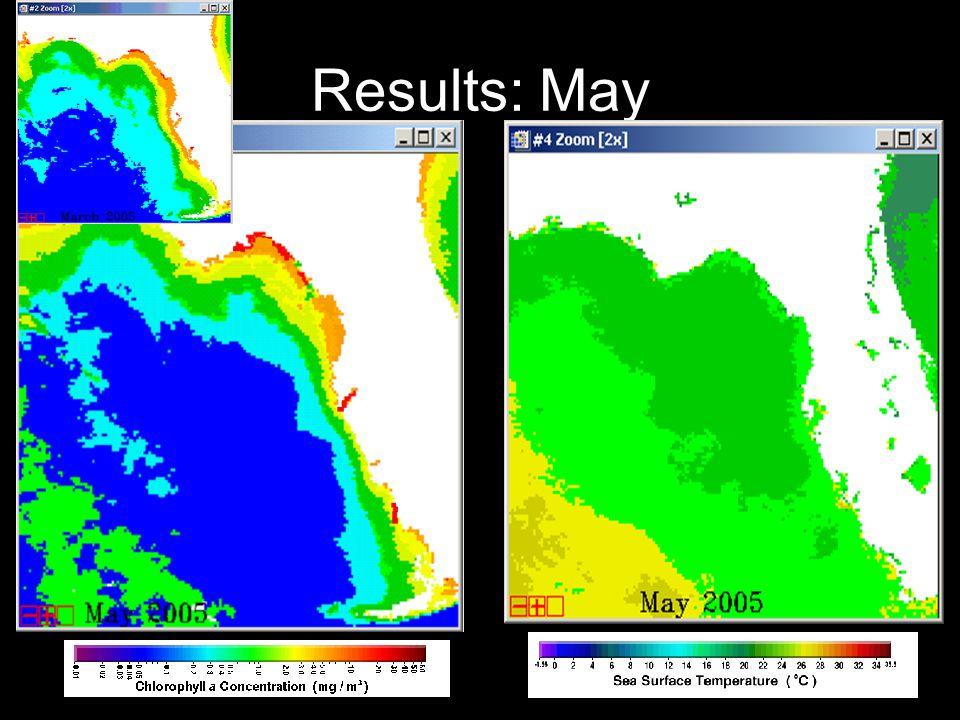 Results: May