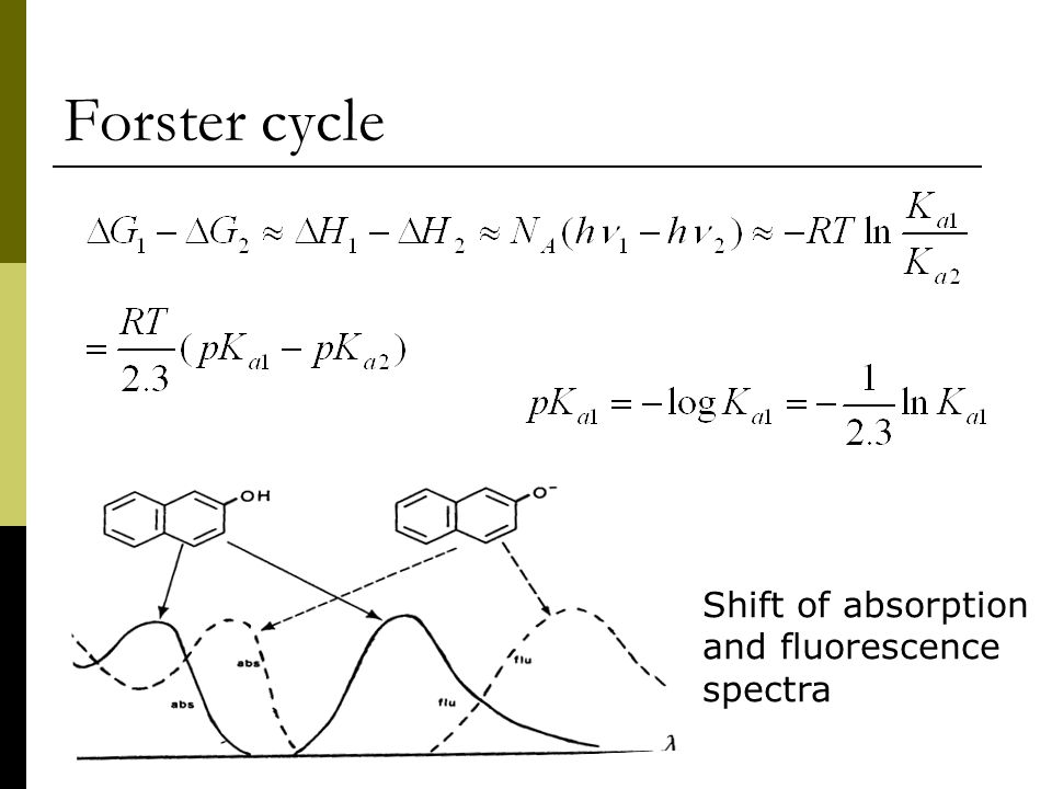 Forster cycle Shift of absorption and fluorescence spectra