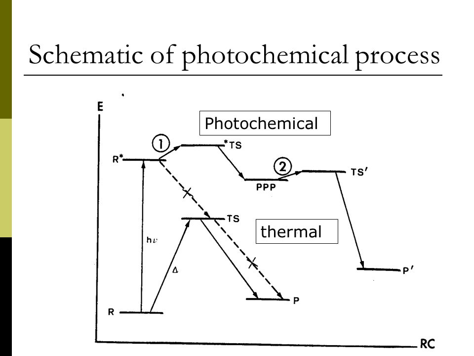 Schematic of photochemical process Photochemical thermal