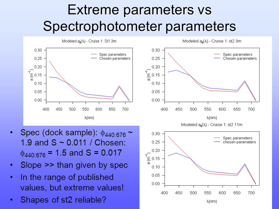 Extreme parameters vs Spectrophotometer parameters Spec (dock sample):  440:676 ~ 1.9 and S ~ 0.011 / Chosen:  440:676 = 1.5 and S = 0.017 Slope >> than given by spec In the range of published values, but extreme values.